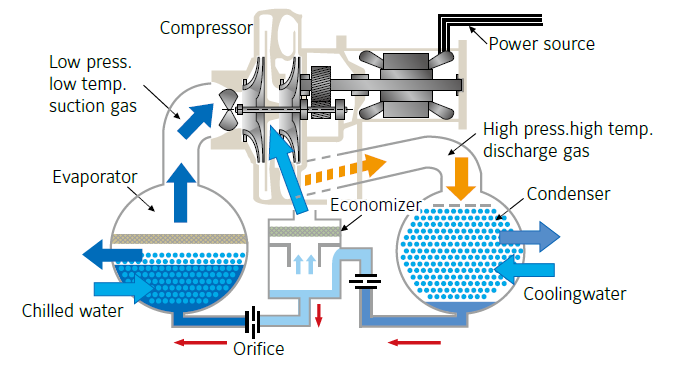 2-stage centrifugal chiller cycle